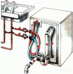 Установка стиральных машин в Кстове